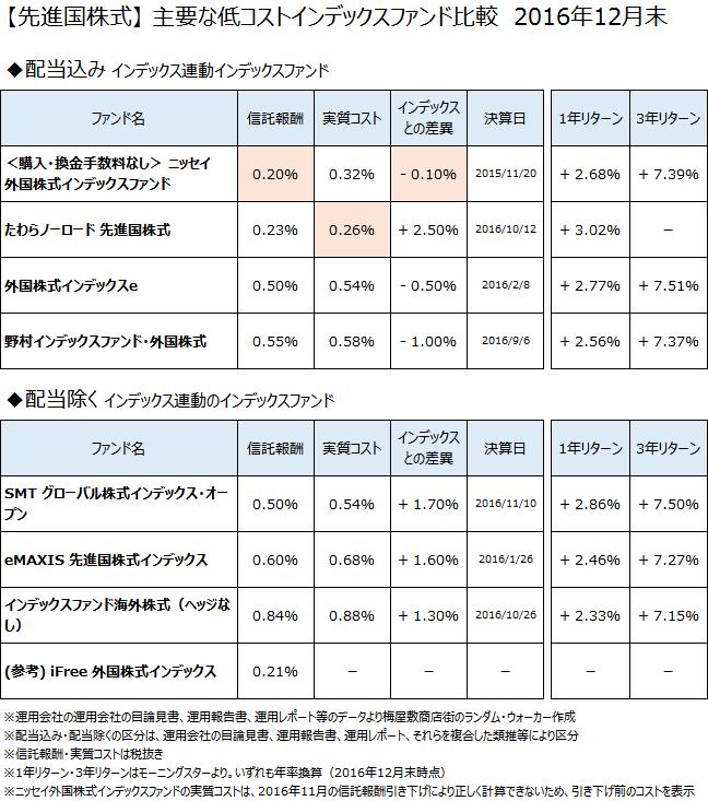 先進国株式クラスの主要なインデックスファンドについて、2016年12月末で比較