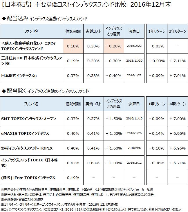 日本株式クラスの主要なインデックスファンドについて、2016年12月末で比較