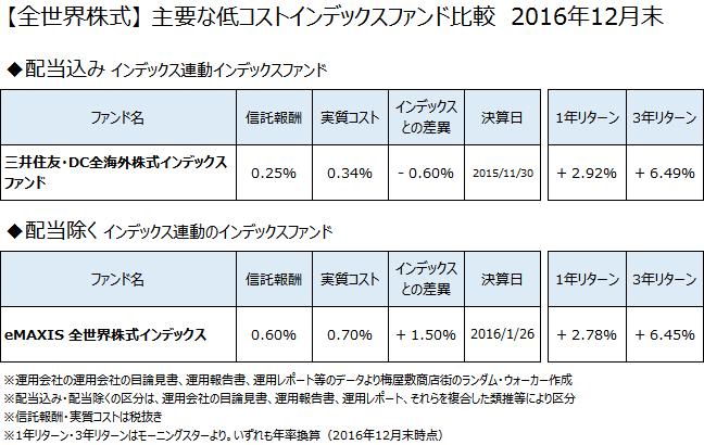 、全世界株式クラスの主要なインデックスファンドについて、2016年12月末で比較