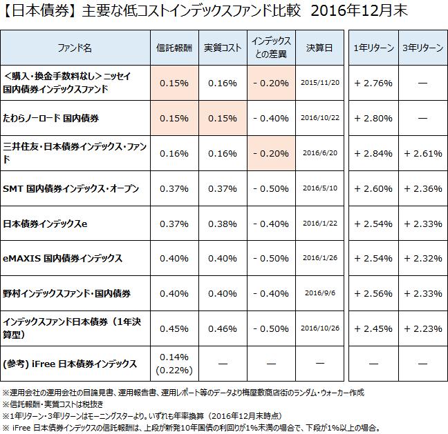 日本債券クラスの主要なインデックスファンドについて、2016年12月末で比較