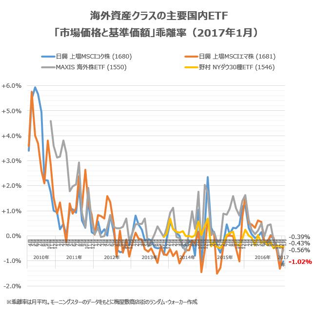 海外資産クラスの主要銘柄の乖離率を、2017年1月の状況をチェック