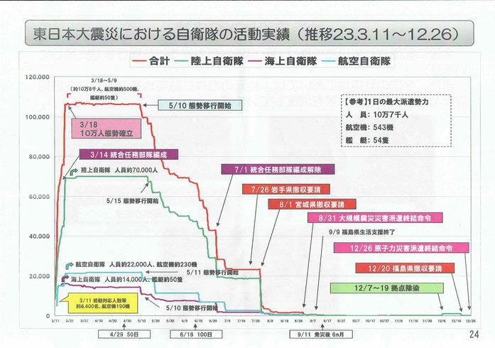 石垣島への自衛隊部隊の配置25[1]