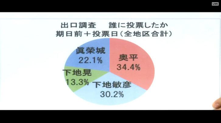 出口調査合計[1]