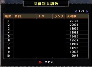 103狩人祭結果1