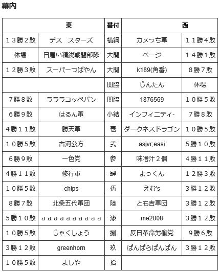 2016 10通信合戦番付