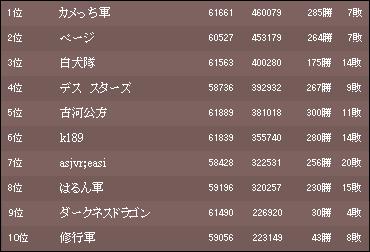 2016 11月戦ランキング1p目(午前3時)
