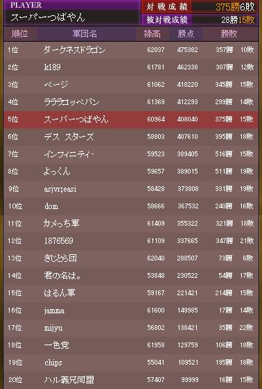 2016 12月戦 ランキング2ページ目まで(1月3日16時38分)