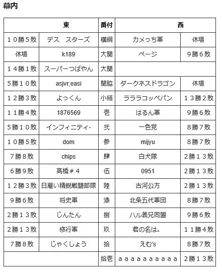 2017 1 通信合戦番付