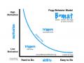 Fogg の行動モデル