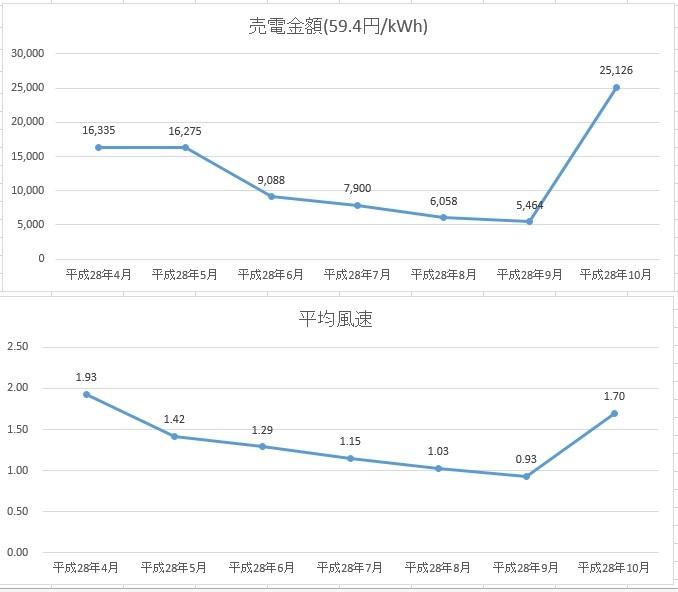 グラフ7ヶ月