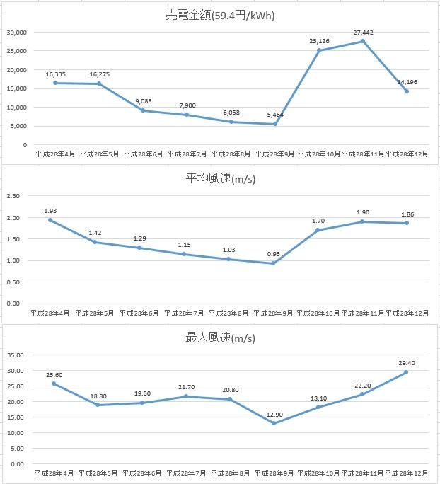 野内グラフ12月