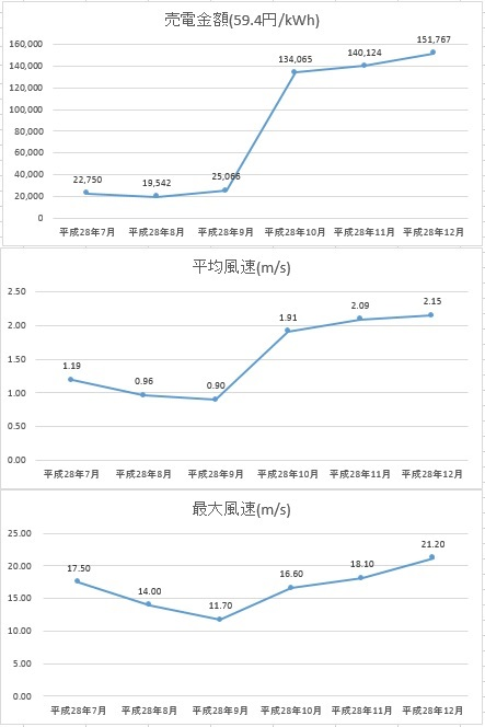 脇川グラフ12月