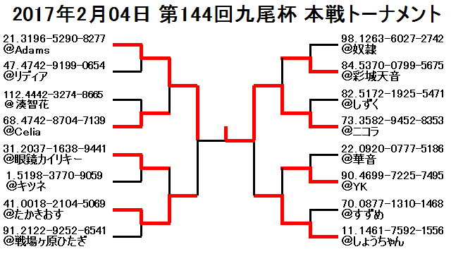 2017年2月04日第144回九尾杯本戦トーナメント