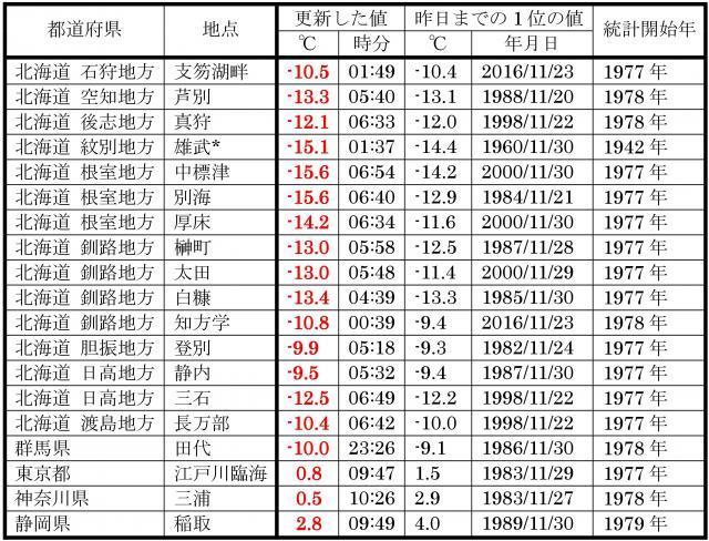 11月24日に、11月の低温記録を更新した地点