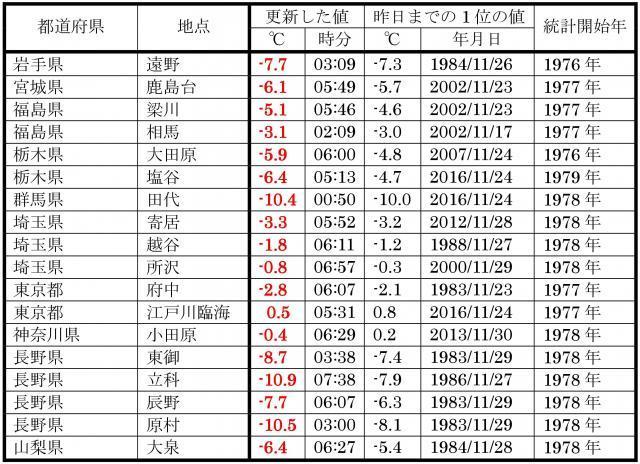 11月25日に、11月の低温記録を更新した地点