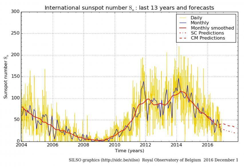 太陽活動周期サイクル24はまもなく終りだ