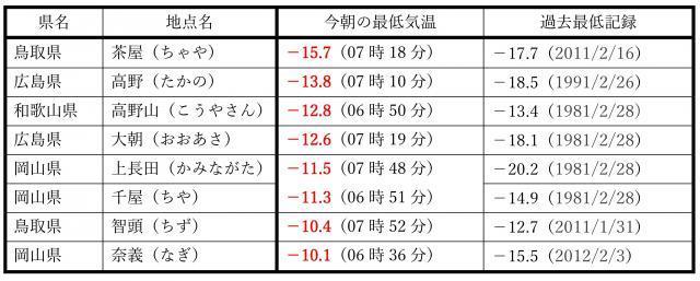 2017年1月26日朝に、西日本で最低気温が-10度以下だったところ
