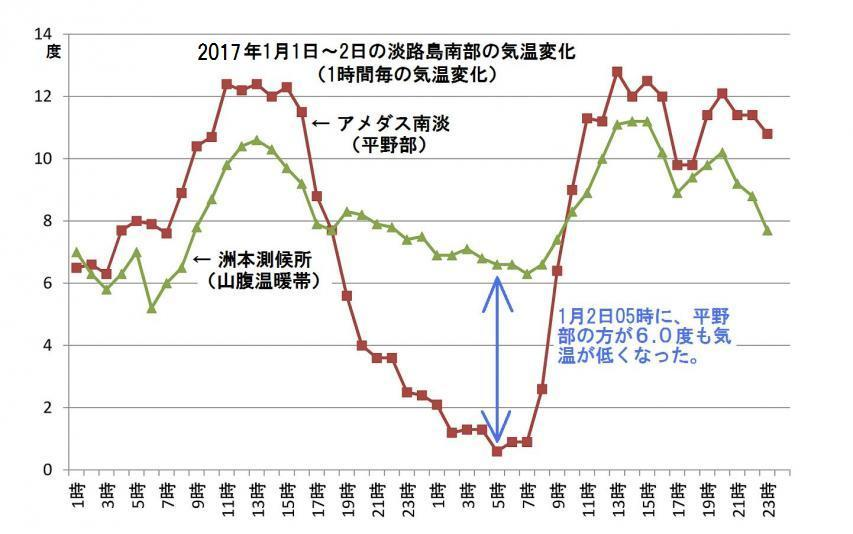 2017年1月1日~2日の淡路島の気温変化