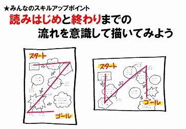 グラフィックレコーディング講座1