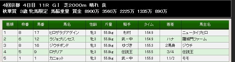 85S秋華賞結果