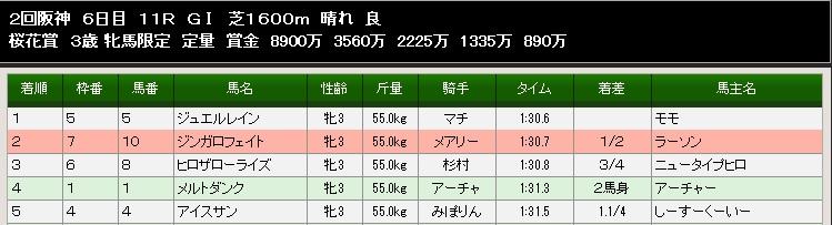 86S桜花賞結果