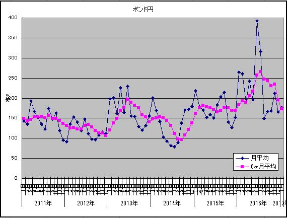 ボラ調査1月ポンド円