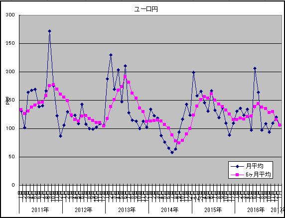 ボラ調査1月ユーロ円