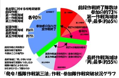 2016年秋イベ中間グラフ