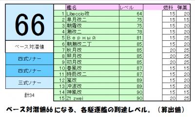 駆逐艦対潜ランキング15隻