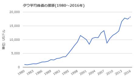 ダウチャート1980_2016