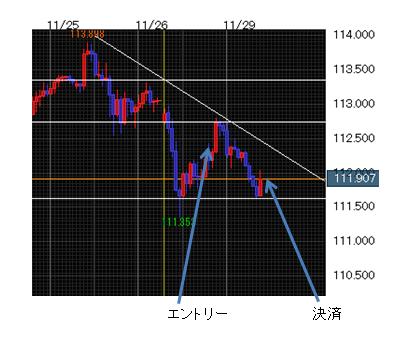 ドル円chart2_20161129