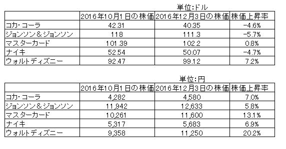 株価比較_20161203
