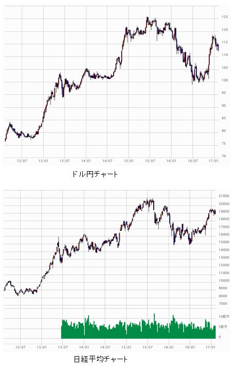 日経平均ドル円チャート