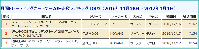 tcg-sales-ranking-201612-monthly-media-create-20170120.png