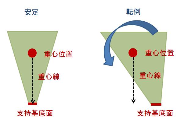 体表からわかるランドマークを用いた重心位置と姿勢の評価 力学的負荷の評価法と治療への応用方法 重心と支持基底面の関係