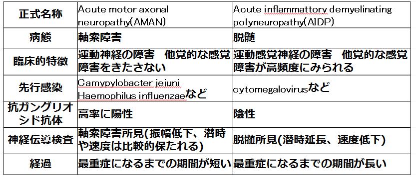 これで分かる!ギラン・バレー症候群とは何?<経過~病態~診断> 軸索型ギラン・バレー症候群と脱髄型ギラン・バレー症候群の差異