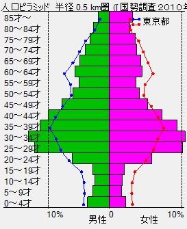 三軒茶屋周辺人口ピラミッド(東京都の折れ線付き)