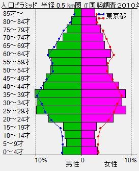 巣鴨グラフ(折れ線付き)