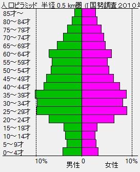 巣鴨グラフ