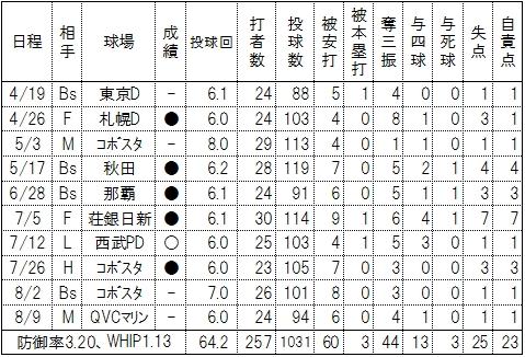 楽天・塩見貴洋2016年火曜日成績