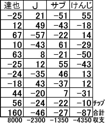 20170115結果表