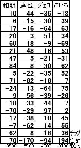 20170122結果表