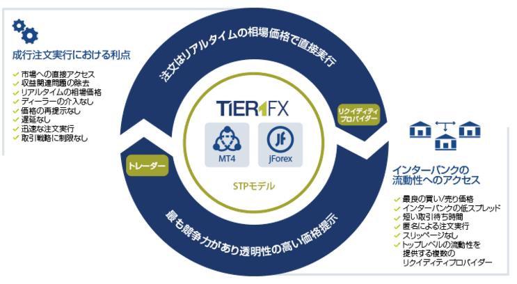 Tier1FX画像