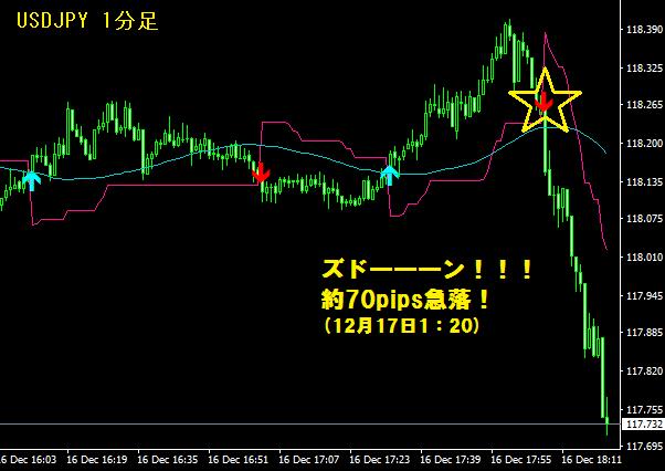 ドル円急落