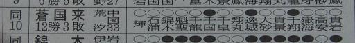 20170123・相撲12・技能賞=蒼国来