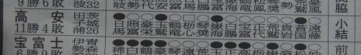 20170123・相撲10・敢闘賞=高安