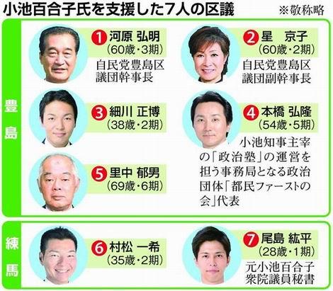 20161030_小池百合子氏を支援した7人の区議(470x411)