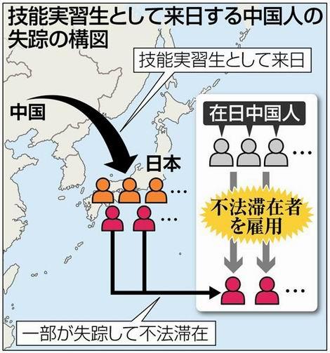 20161031_中国人技能実習生の失踪(470x503)