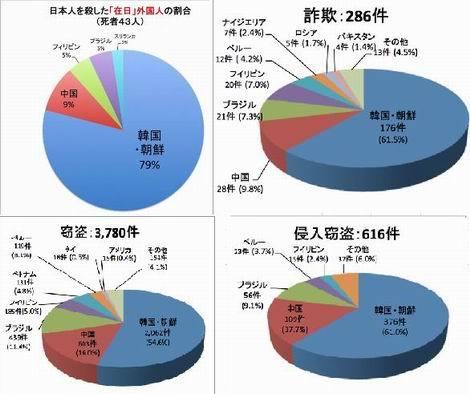 20161222_韓国朝鮮人犯罪グラフ_1(470x394)