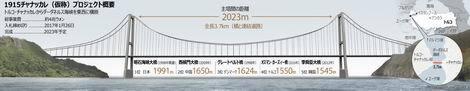 20170121_トルコ ダーダネルス海峡大橋建設(470x91)